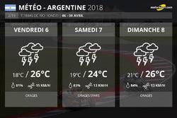 La météo du Grand Prix d'Argentine MotoGP