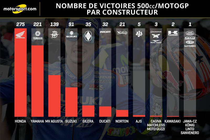 Nombre de victoires en 500cc et MotoGP par constructeur, après Silverstone