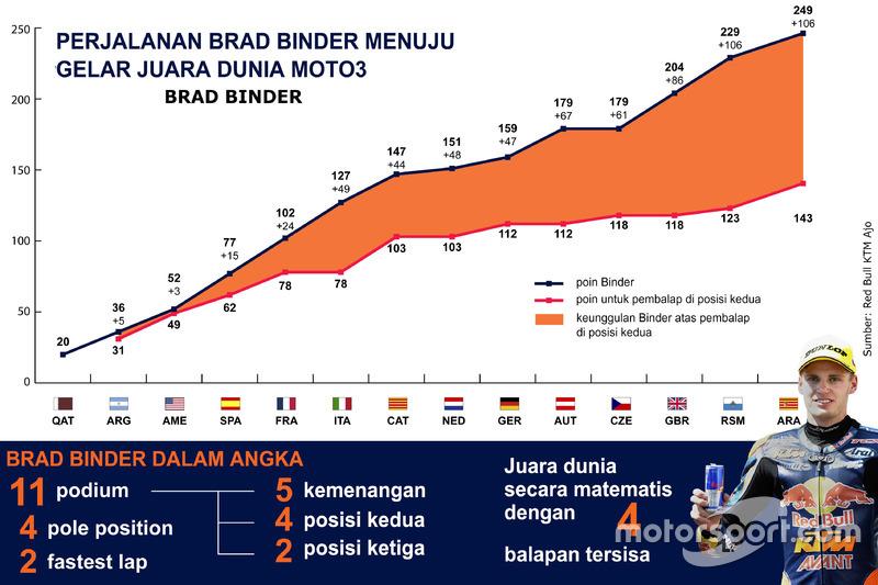 Infografis Brad Binder