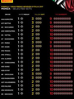 Elección de neumáticos del GP de Italia