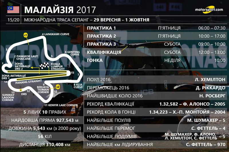 Розклад гоночного вікенду Гран Прі Малайзії 2017 року