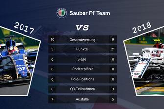Teamvergleich 2017 vs. 2018: Sauber