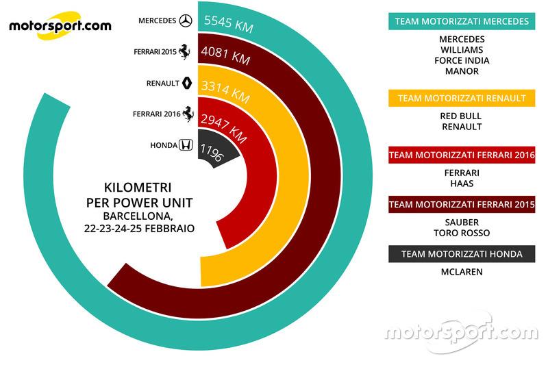 Km per power unit (22-25 febbraio)