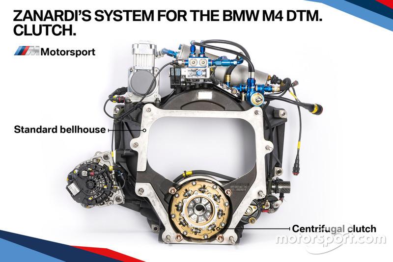 Система управления машиной BMW M4 DTM Алекса Дзанарди: сцепление