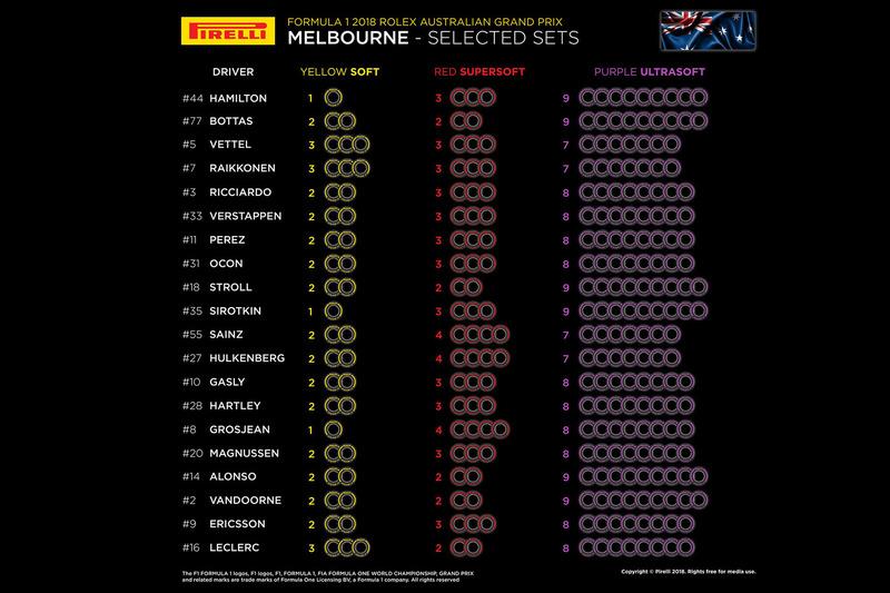 Avustralya GP lastik tercihleri