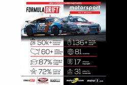 Motorsport Network and Formula Drift announcement