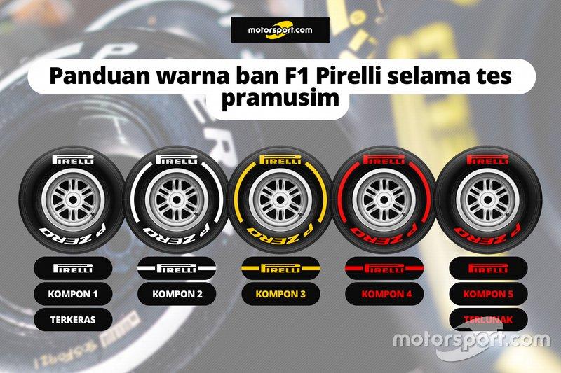 Komparasi ban Pirelli