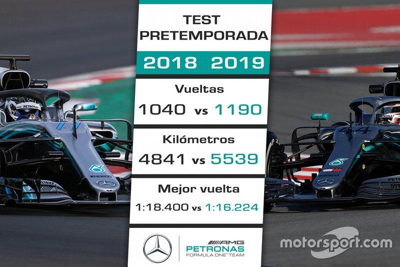 La pretemporada 2019 de Mercedes vs. 2018