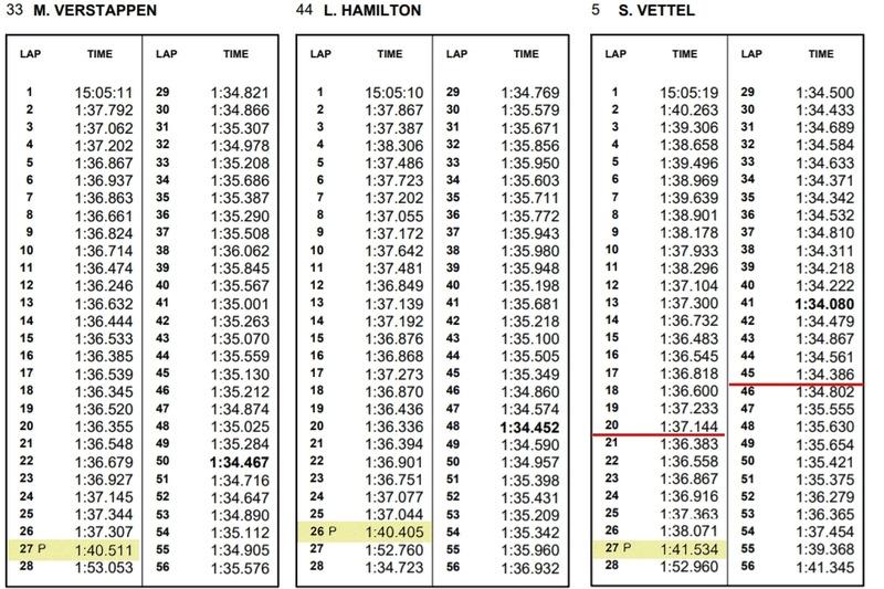 Malezya GP - Verstappen & Hamilton & Vettel tur karşılaştırması