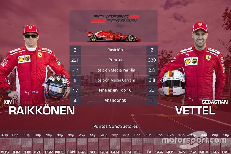 La comparación entre compañeros de equipo en 2018: Kimi Raikkonen vs Sebastian Vettel, Ferrari