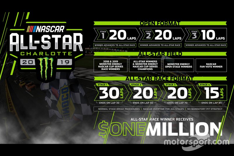 All-Star Race Format