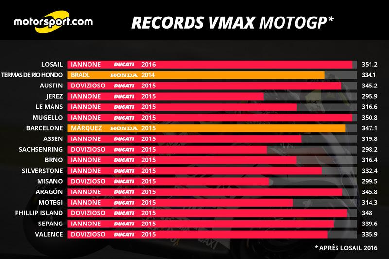 Records VMAX après Losail 2016