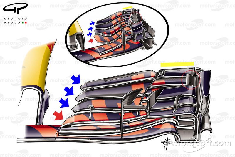 Red Bull RB13, vergelijking voorvleugels