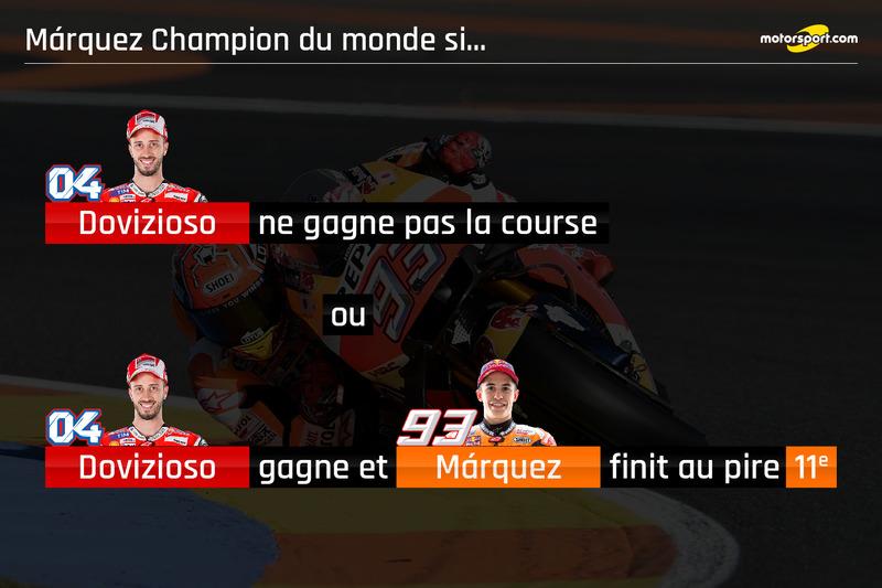 Marquez Champion du monde si...