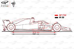 Comparaison de la Ferrari SF71H et de la Mercedes W09