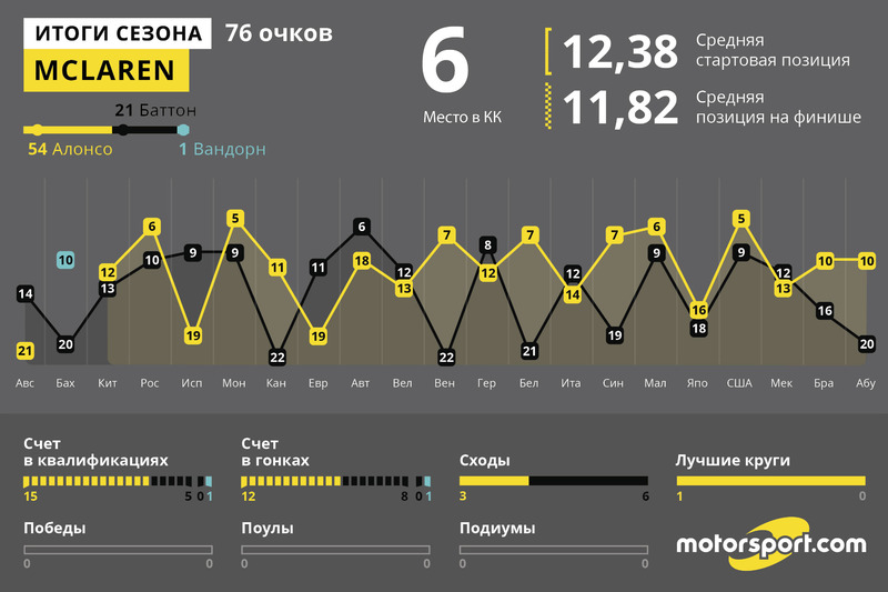 Итоги года: McLaren