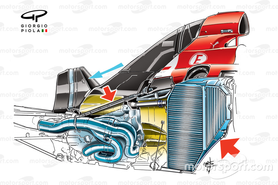 Ferrari F2012 internal structure. Large red arrow shows vertical placement of radiator, smaller arr