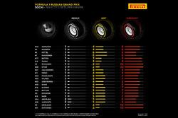 Pirelli-Reifen-Auswahl