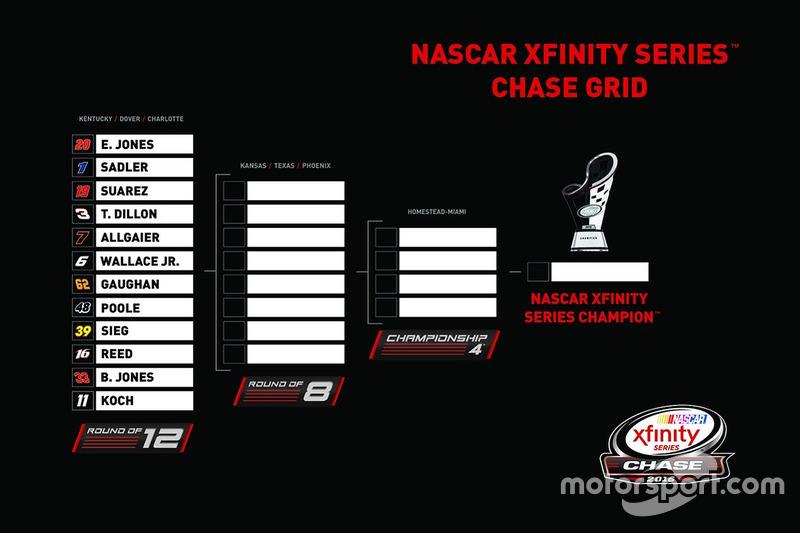 Chase-Grid: NASCAR Xfinity Series 2016