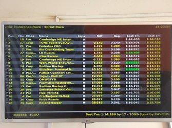 Результати кваліфікації команди Ingul kart racing team