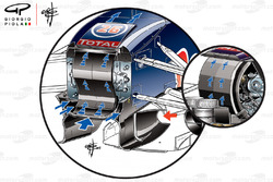 Red Bull Racing RB11 S duct comparsion