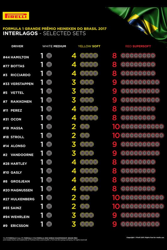 Auswahl der Reifenmischungen für den GP Brasilien 2017