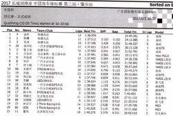 CTCC肇庆站中国杯排位赛成绩