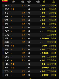 Tyre sets for the race