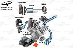 Mercedes, layout del motore