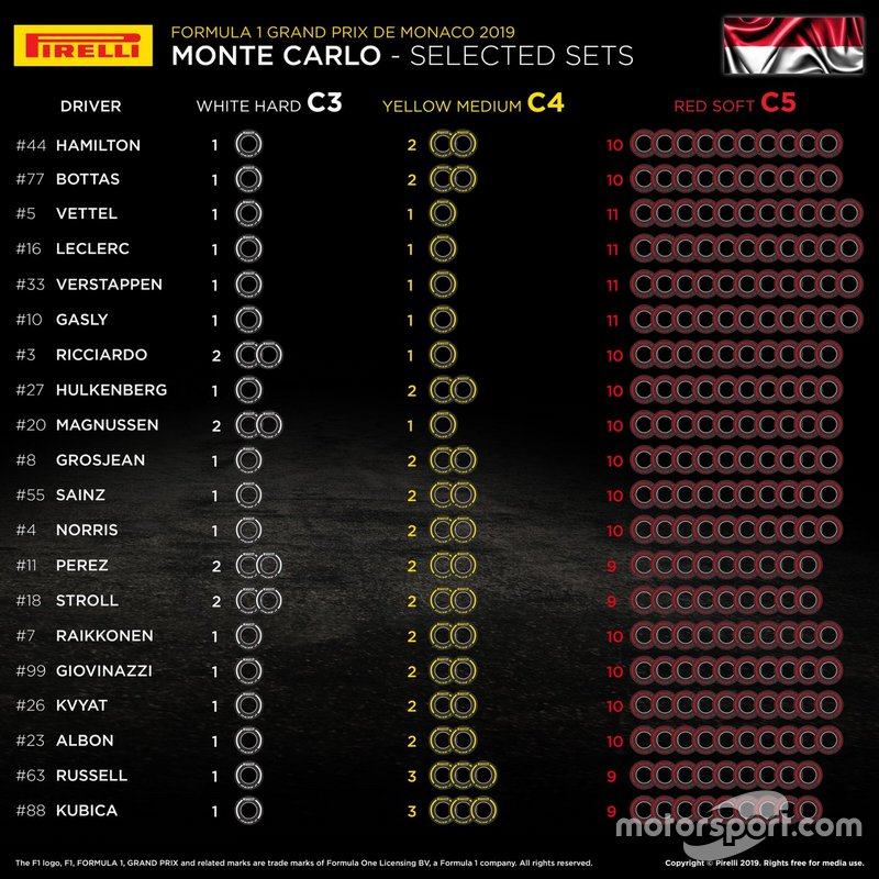 Selected Pirelli sets for Monaco GP