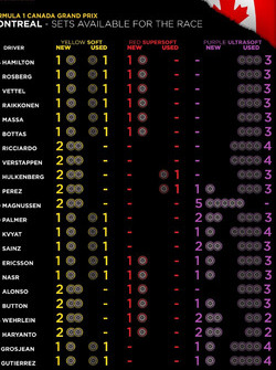 Вибір пілотів шин Pirelli перед гонкою в Канаді