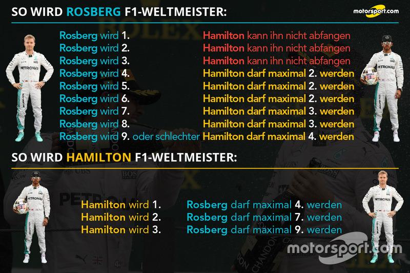 Nico Rosberg vs. Lewis Hamilton: Der Weg zum WM-Titel