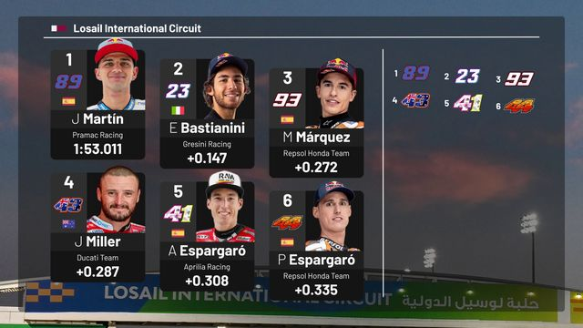 MotoGP Starting Grid: Qatar Grand Prix