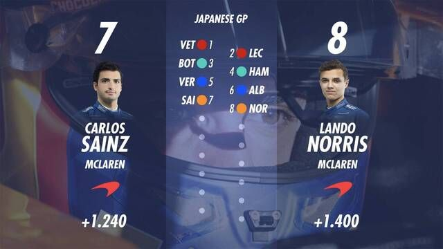 Starting Grid for the Japanese GP