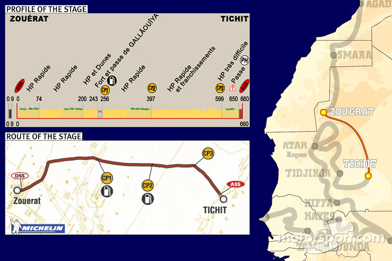 Dakar: Stage 7 Zouerat to Tichit notes