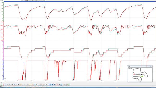 A Sepang il sistema ibrido vale due secondi