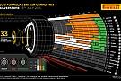 Аналіз гонки в Британії від Pirelli