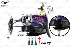 Повышенные требования к прохождению теста на гибкость показаны на примере Red Bull RB6