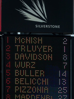 6 Hours of Silverstone leaderboard with 1 hour to go