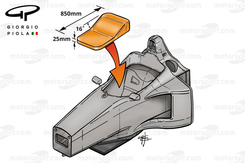 Dimensions du cockpit