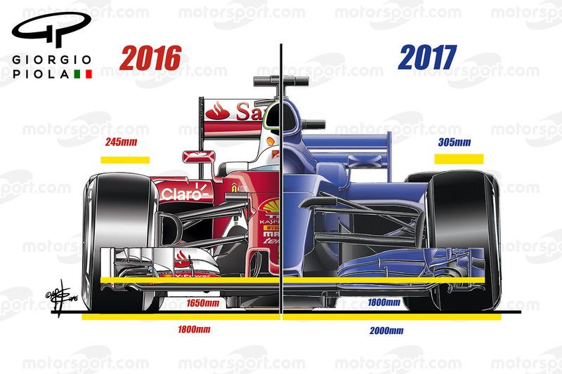Aerodynamik-Regeln für 2017, Frontflügel und Reifen