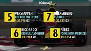 F1 2018: Çin GP grid pozisyonları
