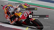 Starting grid | MotoGP Amerika 2018