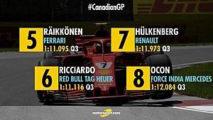 La grille de départ du GP du Canada