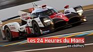 Les chiffres des 24 Heures du Mans